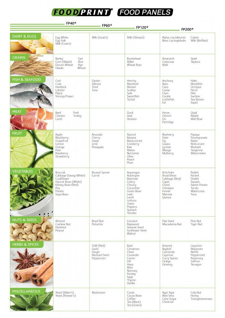 FP Food List -40+